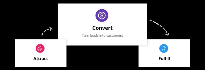 Convert UTMs